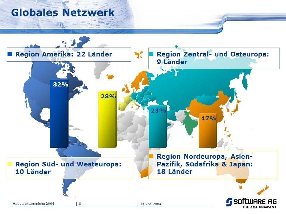 8Hauptversammlung 2004 30-Apr-2004 Globales Netzwerk Region Amerika: 22 Länder Region Süd- und Westeuropa: 10 Länder Region Zentral- und Osteuropa: 9