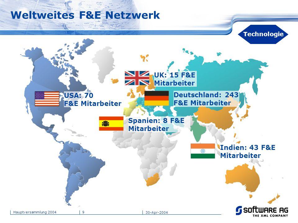 9Hauptversammlung 2004 30-Apr-2004 Indien: 43 F&E Mitarbeiter USA: 70 F&E Mitarbeiter UK: 15 F&E Mitarbeiter Spanien: 8 F&E Mitarbeiter Deutschland: 2