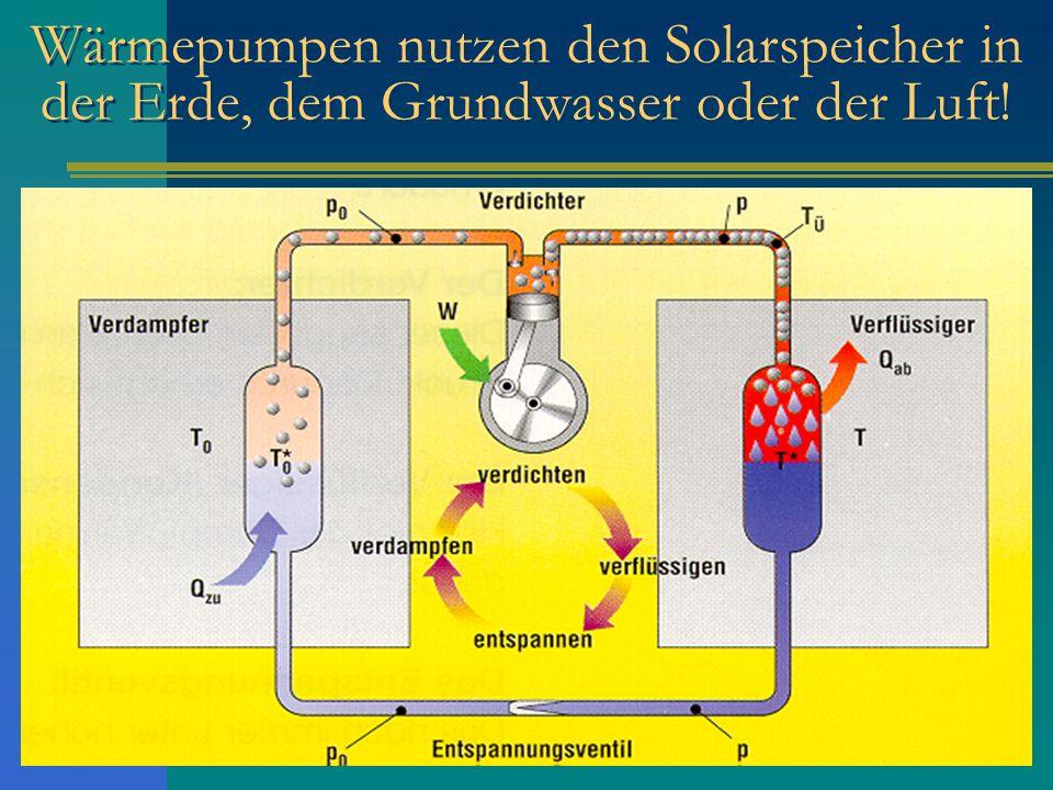 Wärmepumpen nutzen den Solarspeicher in der Erde, dem Grundwasser oder der Luft!