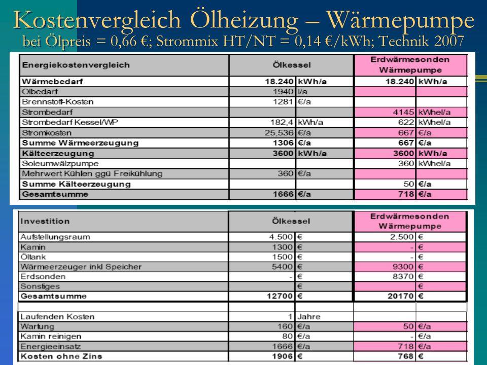Kostenvergleich Ölheizung – Wärmepumpe bei Ölpreis = 0,66 ; Strommix HT/NT = 0,14 /kWh; Technik 2007