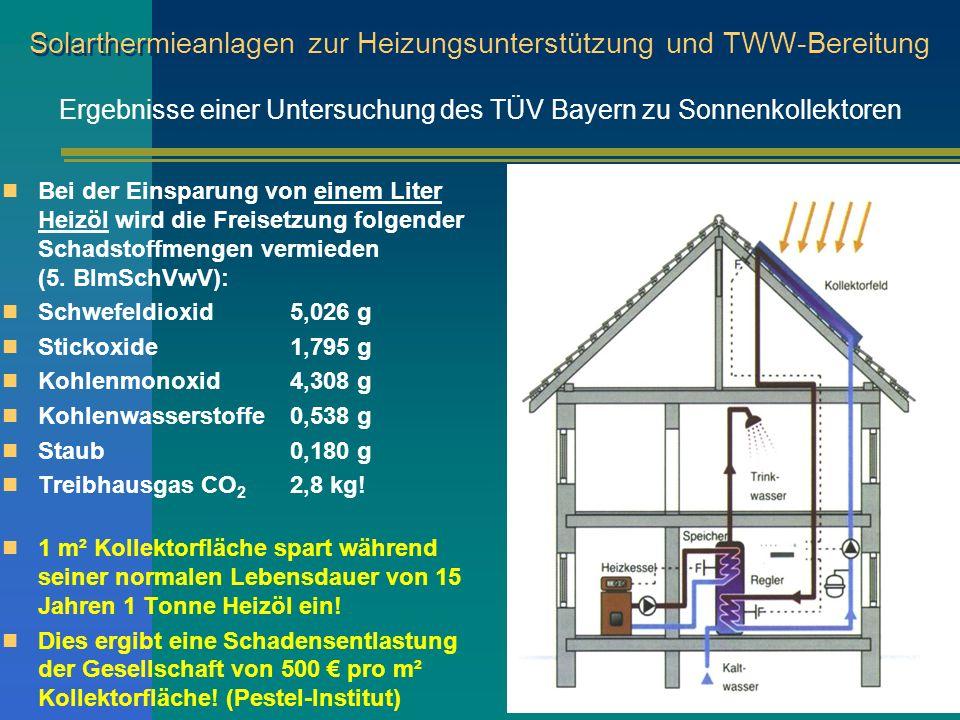 Solarthermieanlagen zur Heizungsunterstützung und TWW-Bereitung Bei der Einsparung von einem Liter Heizöl wird die Freisetzung folgender Schadstoffmen