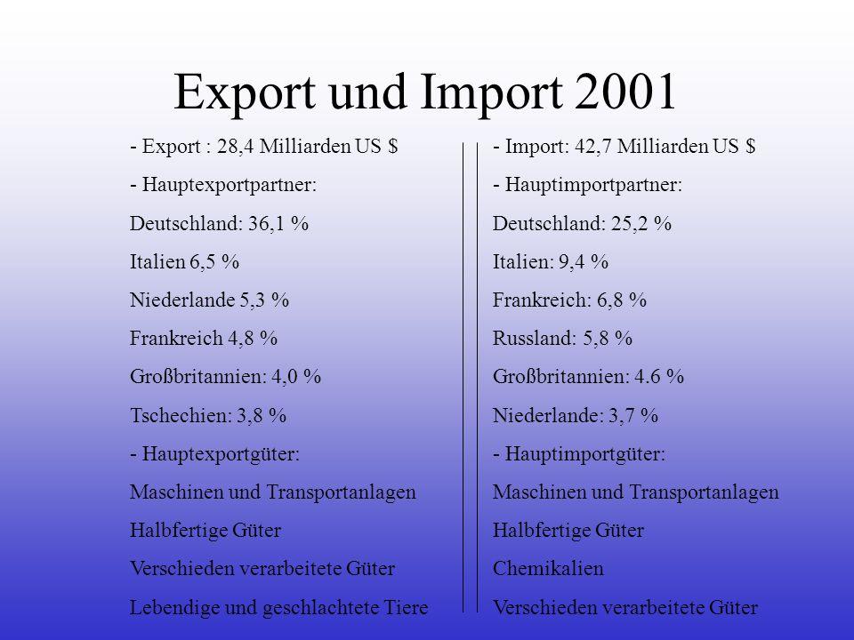Export und Import 2001 - Export : 28,4 Milliarden US $ - Hauptexportpartner: Deutschland: 36,1 % Italien 6,5 % Niederlande 5,3 % Frankreich 4,8 % Groß
