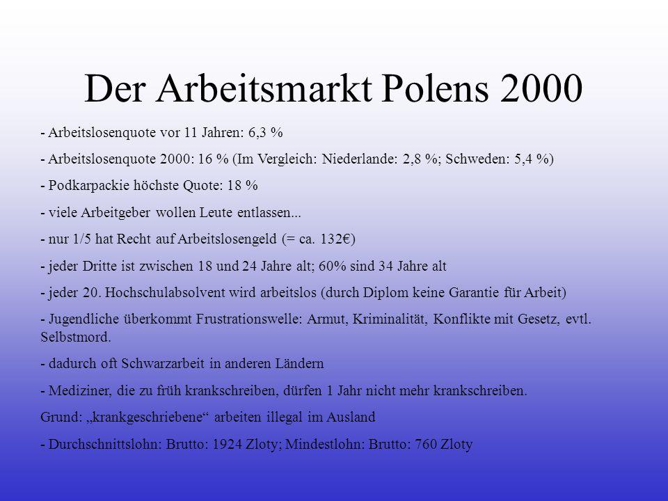 Der Arbeitsmarkt Polens 2000 - Arbeitslosenquote vor 11 Jahren: 6,3 % - Arbeitslosenquote 2000: 16 % (Im Vergleich: Niederlande: 2,8 %; Schweden: 5,4