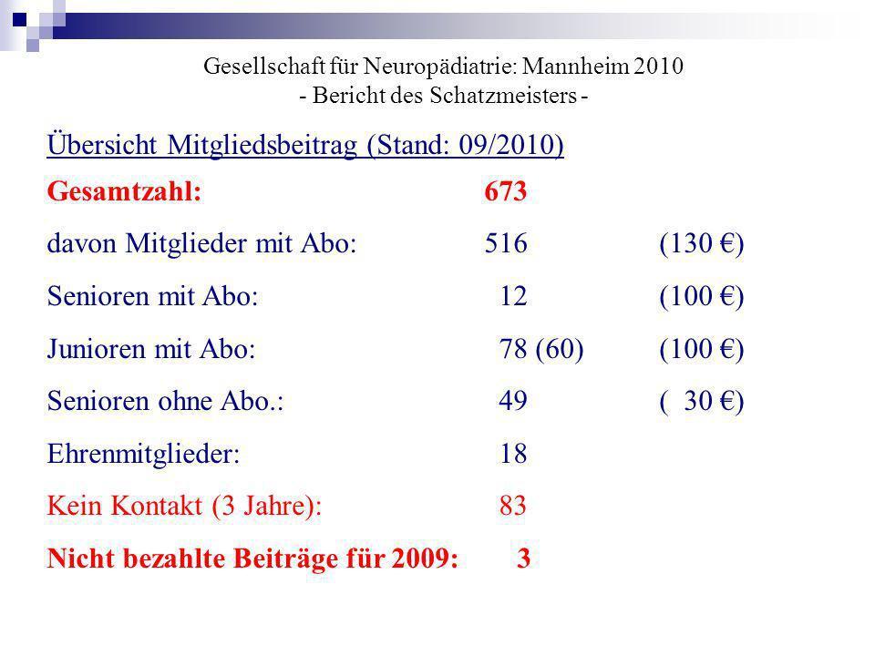 Gesellschaft für Neuropädiatrie: Mannheim 2010 - Bericht des Schatzmeisters - Übersicht Mitgliedsbeitrag (Stand: 09/2010) Gesamtzahl:673 davon Mitglie