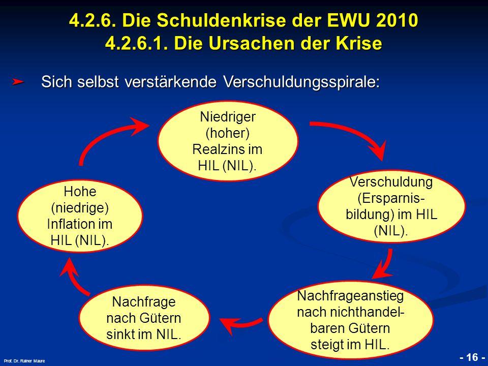 © RAINER MAURER, Pforzheim - 16 - Prof. Dr. Rainer Maure Sich selbst verstärkende Verschuldungsspirale: Sich selbst verstärkende Verschuldungsspirale: