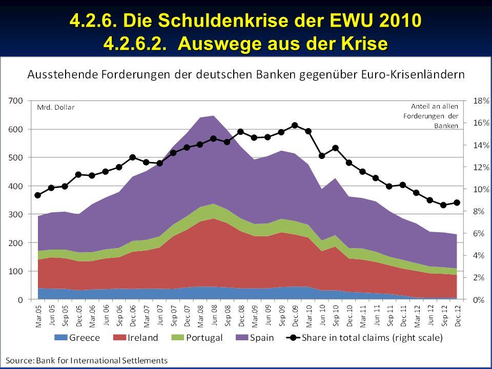 © RAINER MAURER, Pforzheim - 40 - Prof. Dr. Rainer Maure 4.2.6. Die Schuldenkrise der EWU 2010 4.2.6.2. Auswege aus der Krise