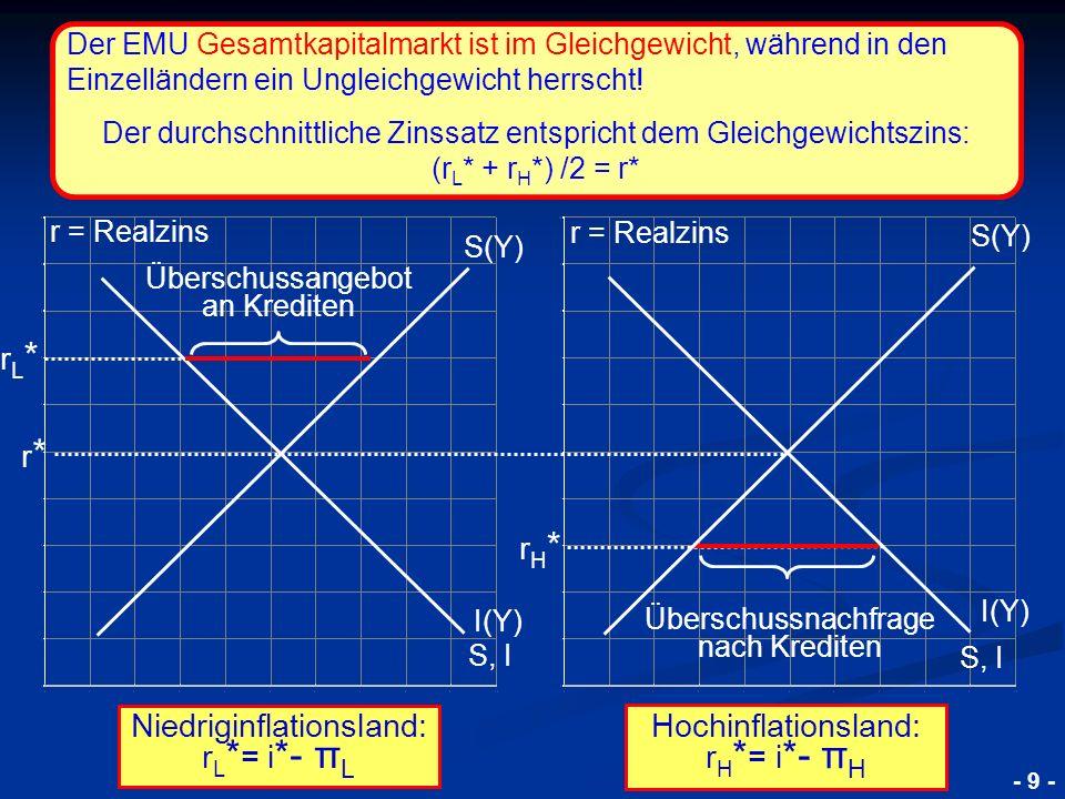 © RAINER MAURER, Pforzheim 4.2.6. Die Schuldenkrise der EWU 2010 4.2.6.1. Die Ursachen der Krise - 9 - Niedriginflationsland: r L * = i *- π L Übersch