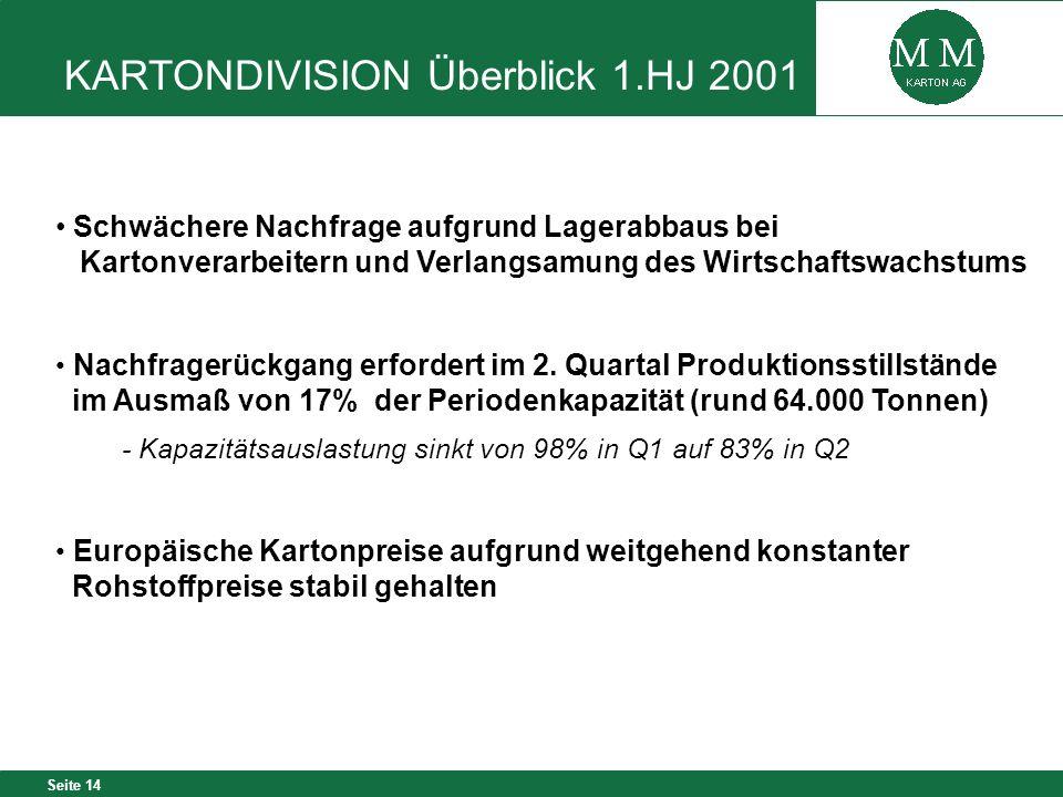 Seite 14 KARTONDIVISION Überblick 1.HJ 2001 Schwächere Nachfrage aufgrund Lagerabbaus bei Kartonverarbeitern und Verlangsamung des Wirtschaftswachstum