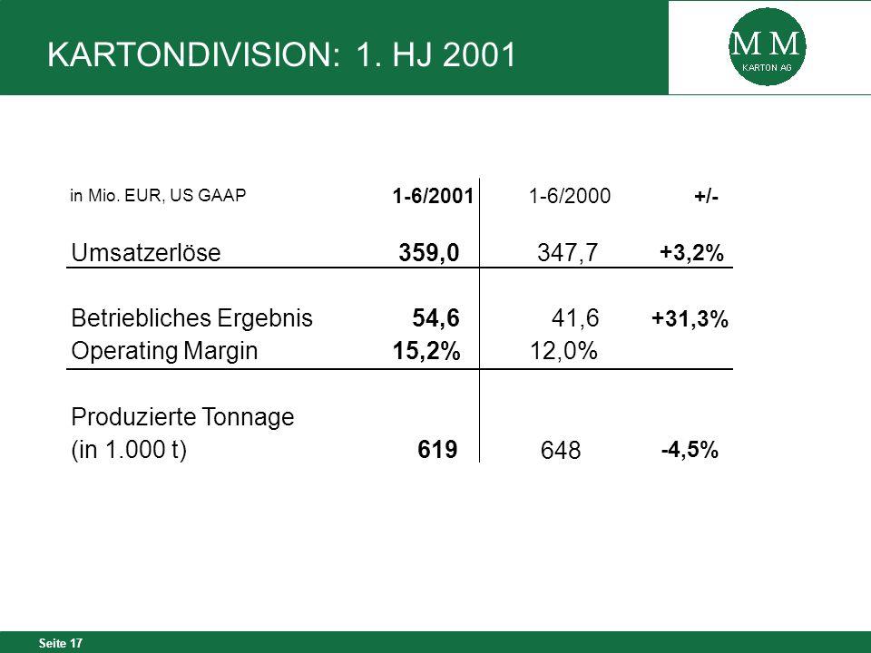 Seite 17 in Mio. EUR, US GAAP 1-6/20011-6/2000+/- Umsatzerlöse359,0347,7 +3,2% Betriebliches Ergebnis54,641,6 +31,3% Operating Margin15,2%12,0% Produz