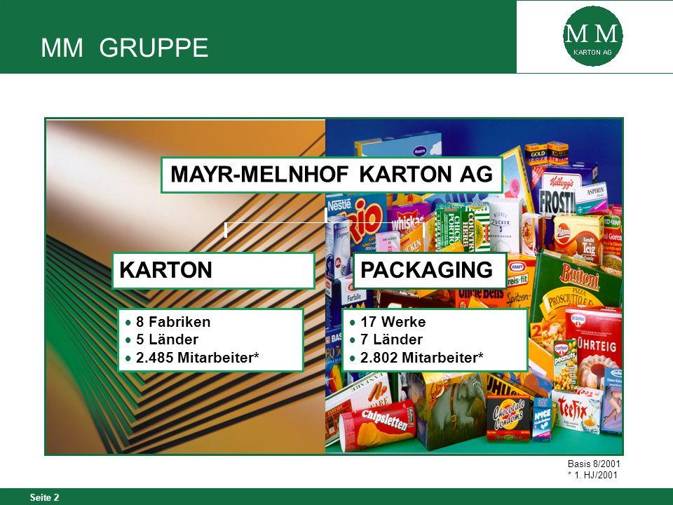 Seite 2 MM GRUPPE MAYR-MELNHOF KARTON AG 8 Fabriken 5 Länder 2.485 Mitarbeiter* 17 Werke 7 Länder 2.802 Mitarbeiter* KARTONPACKAGING Basis 8/2001 * 1.