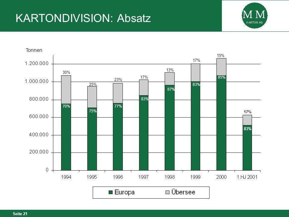 Seite 21 Tonnen 83% 87% 83% 77% 75% 70% 17% 13% 17% 23% 30% 25% 85% 15% KARTONDIVISION: Absatz 17% 83%