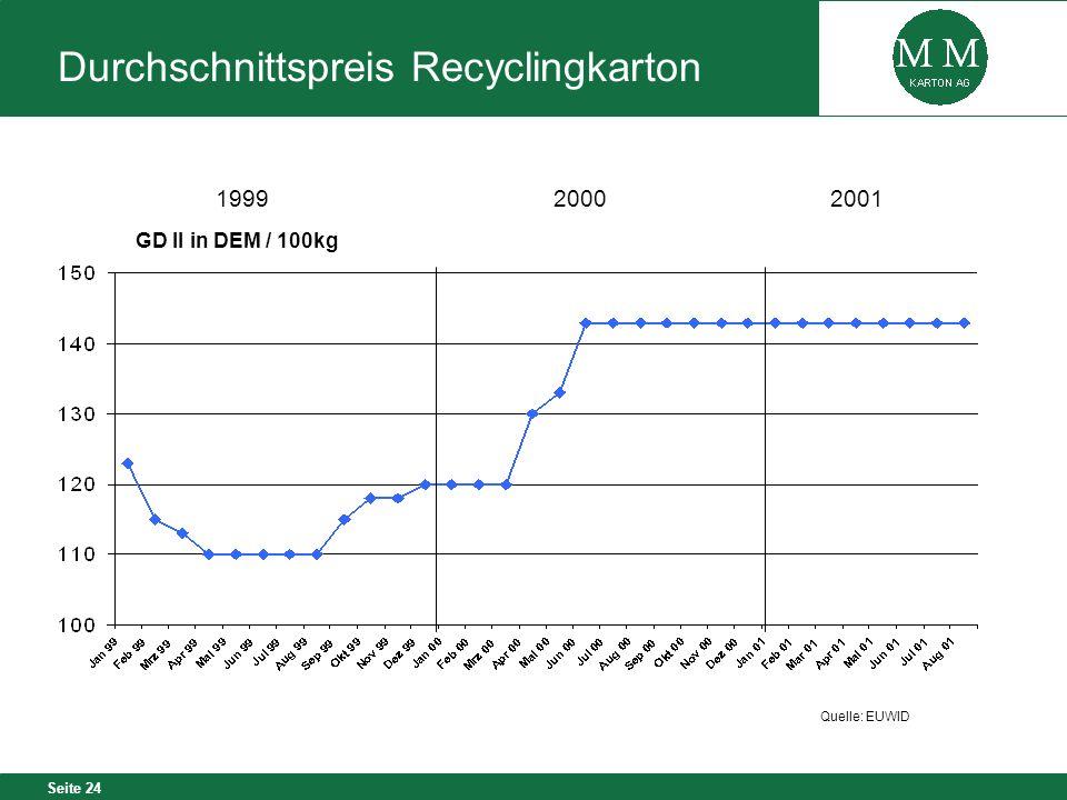 Seite 24 Quelle: EUWID Durchschnittspreis Recyclingkarton GD II in DEM / 100kg 2000 1999 2001