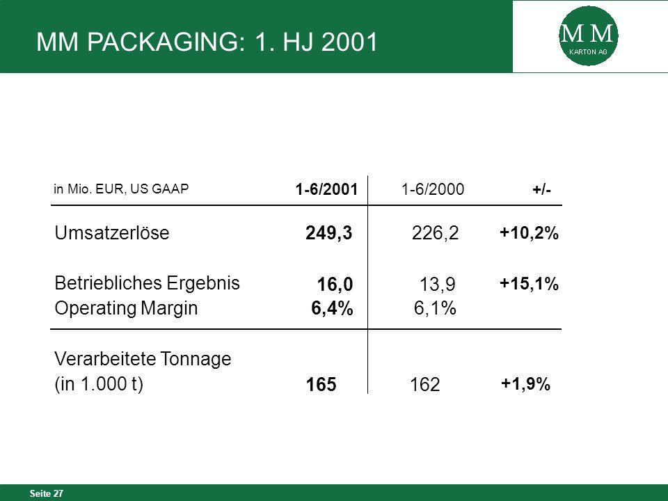 Seite 27 in Mio. EUR, US GAAP 1-6/20011-6/2000+/- Umsatzerlöse249,3226,2 +10,2% Betriebliches Ergebnis 16,0 13,9 +15,1% Operating Margin 6,4%6,1% Vera
