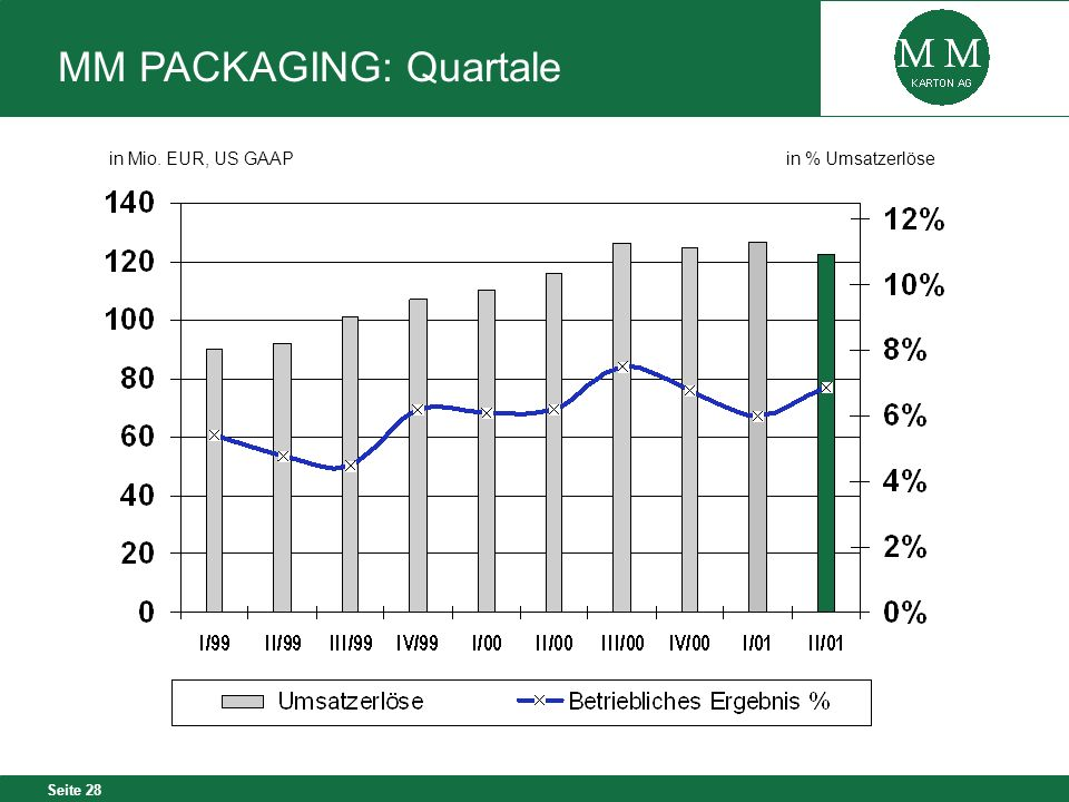 Seite 28 in Mio. EUR, US GAAPin % Umsatzerlöse MM PACKAGING: Quartale