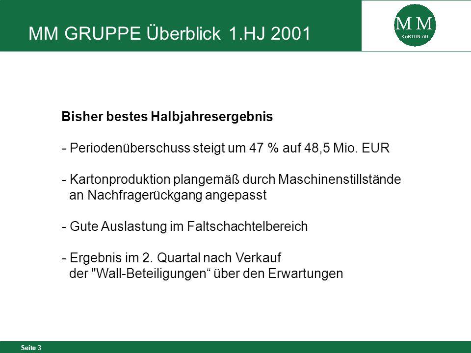 Seite 3 MM GRUPPE Überblick 1.HJ 2001 Bisher bestes Halbjahresergebnis - Periodenüberschuss steigt um 47 % auf 48,5 Mio. EUR - Kartonproduktion plange