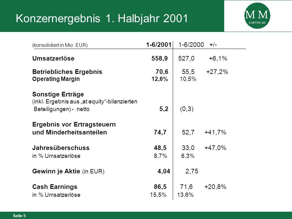 Seite 5 Konzernergebnis 1. Halbjahr 2001 (konsolidiert in Mio. EUR) 1-6/20011-6/2000 +/- Umsatzerlöse 558,9527,0 +6,1% Betriebliches Ergebnis 70,6 55,