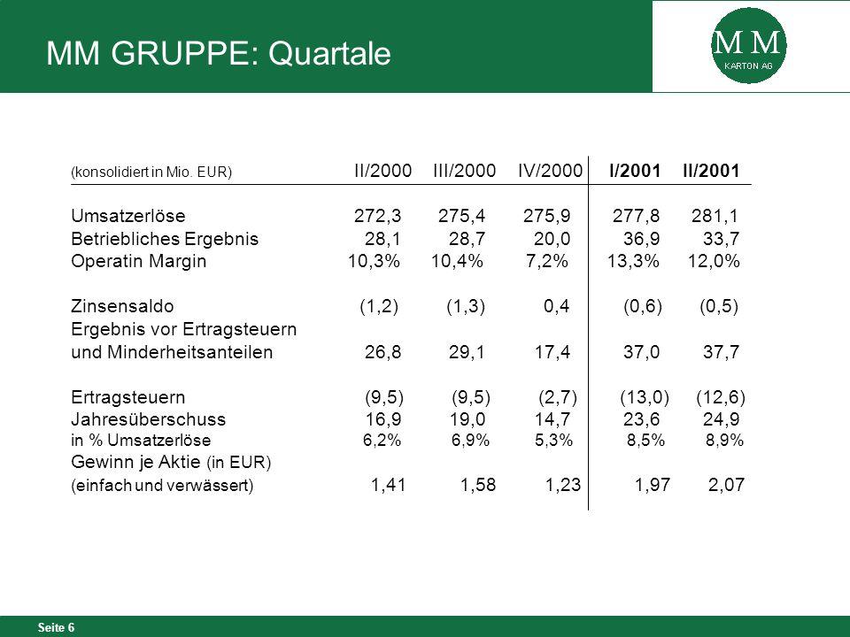 Seite 6 MM GRUPPE: Quartale (konsolidiert in Mio. EUR) II/2000 III/2000 IV/2000 I/2001 II/2001 Umsatzerlöse272,3 275,4 275,9 277,8 281,1 Betriebliches