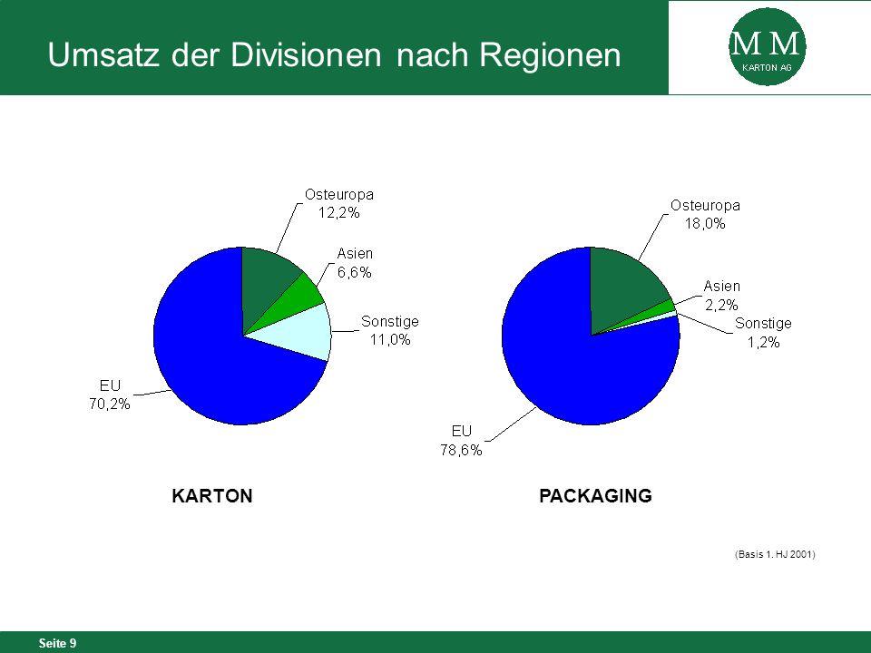 Seite 9 Umsatz der Divisionen nach Regionen KARTONPACKAGING (Basis 1. HJ 2001)