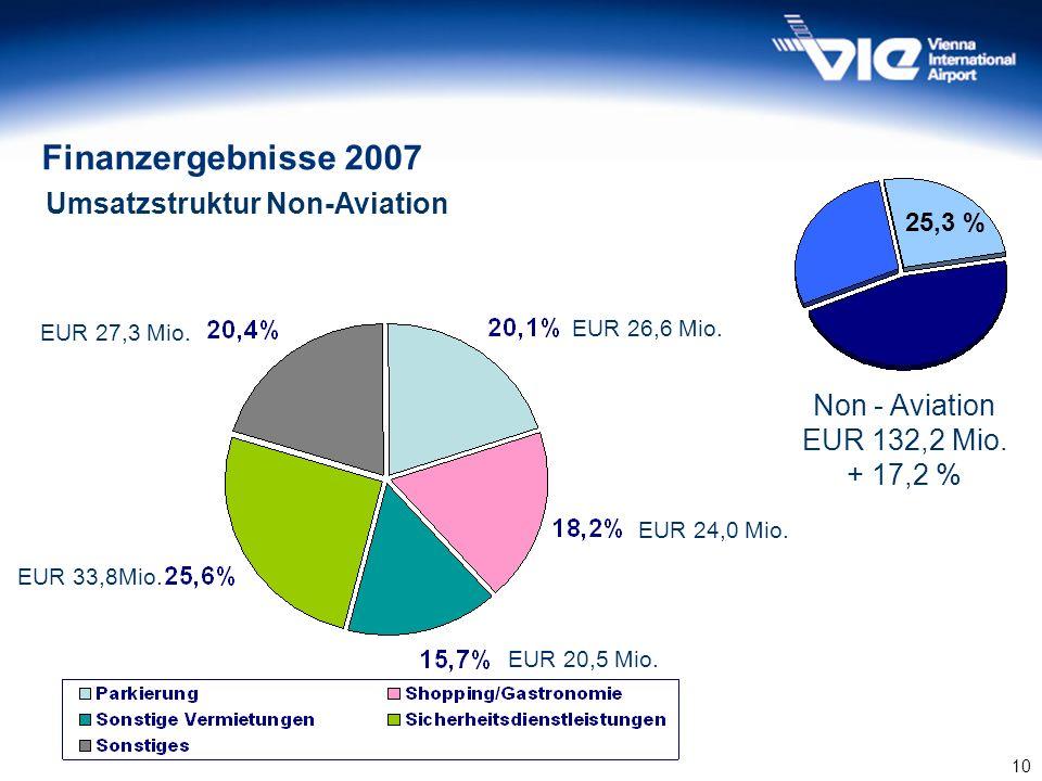 10 Umsatzstruktur Non-Aviation 45,6% 25,3 % Non - Aviation EUR 132,2 Mio. + 17,2 % Finanzergebnisse 2007 EUR 26,6 Mio. EUR 24,0 Mio. EUR 20,5 Mio. EUR