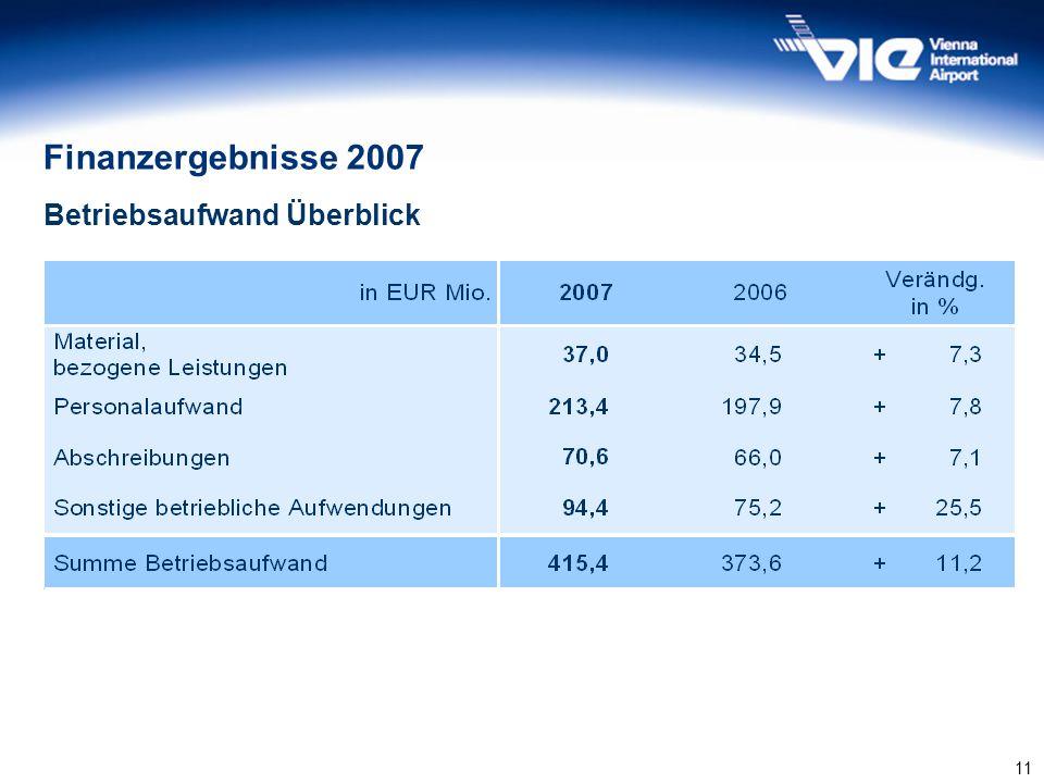 11 Finanzergebnisse 2007 Betriebsaufwand Überblick