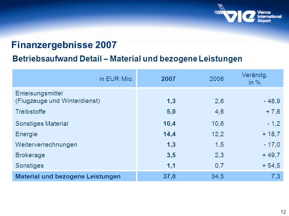 12 Finanzergebnisse 2007 in EUR Mio.20072006 Verändg. in % Enteisungsmittel (Flugzeuge und Winterdienst)1,32,6- 48,9 Treibstoffe5,04,6+ 7,8 Sonstiges