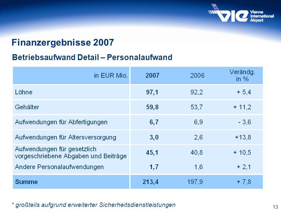 13 Finanzergebnisse 2007 Betriebsaufwand Detail – Personalaufwand * großteils aufgrund erweiterter Sicherheitsdienstleistungen