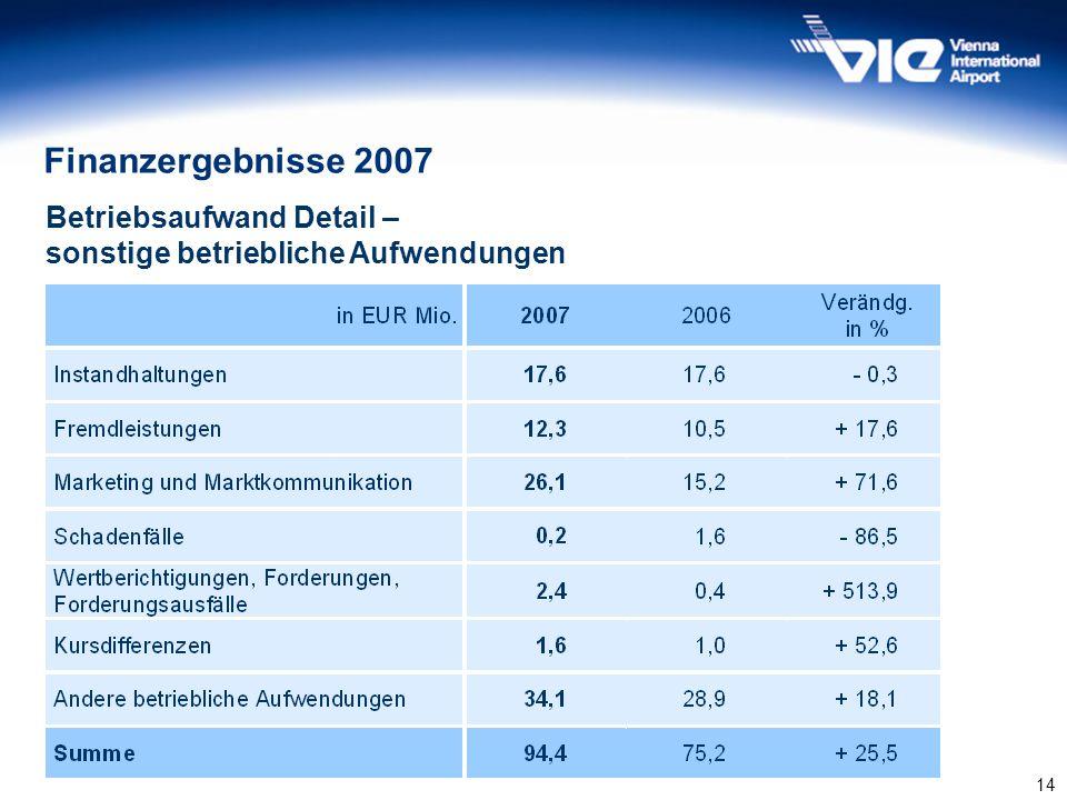 14 Finanzergebnisse 2007 Betriebsaufwand Detail – sonstige betriebliche Aufwendungen