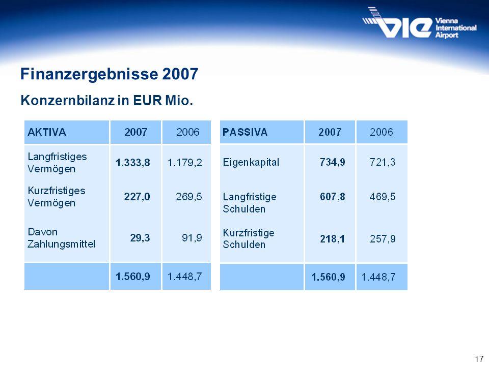 17 Finanzergebnisse 2007 Konzernbilanz in EUR Mio.