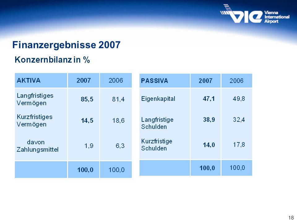 18 Konzernbilanz in % Finanzergebnisse 2007