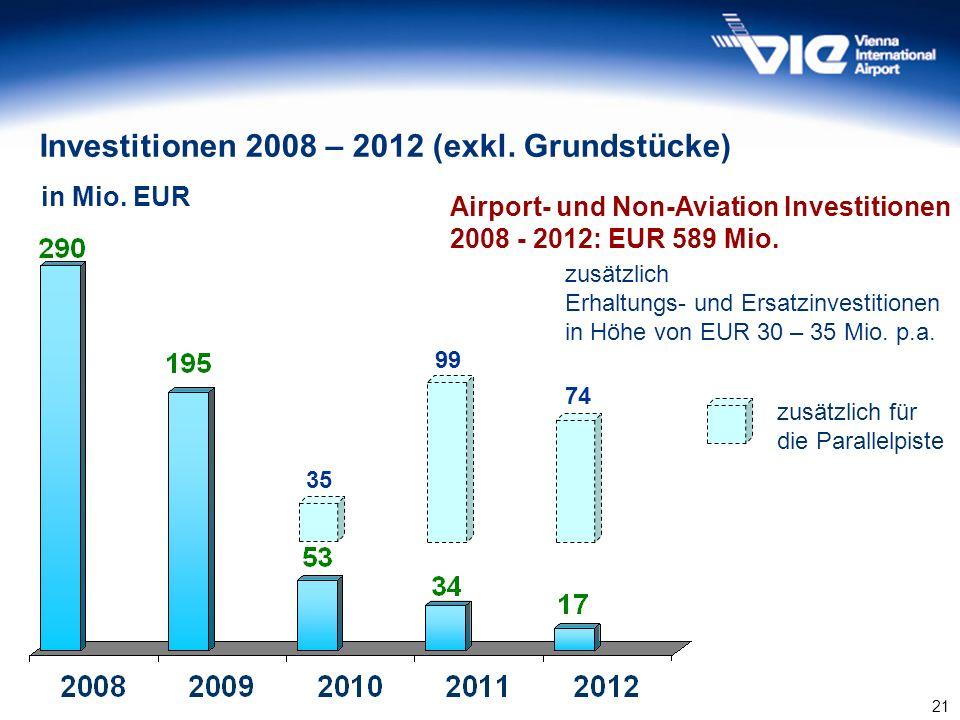 21 Investitionen 2008 – 2012 (exkl. Grundstücke) in Mio. EUR Airport- und Non-Aviation Investitionen 2008 - 2012: EUR 589 Mio. zusätzlich Erhaltungs-