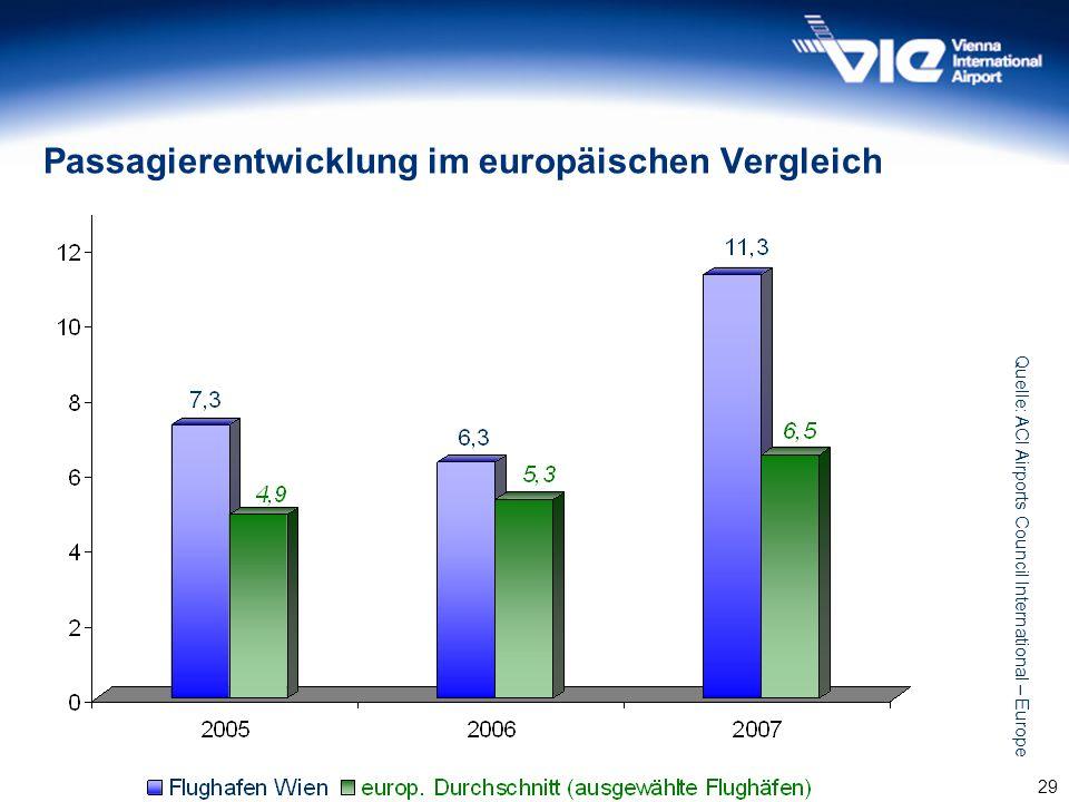 29 Passagierentwicklung im europäischen Vergleich Quelle: ACI Airports Council International – Europe