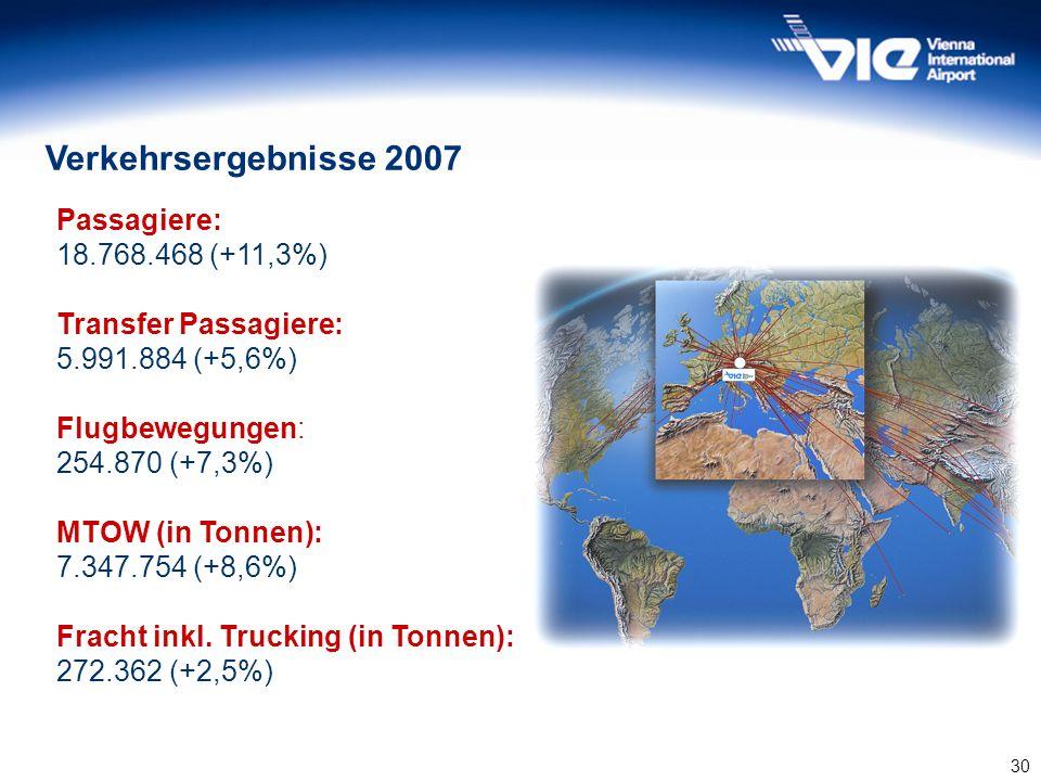 30 Verkehrsergebnisse 2007 Passagiere: 18.768.468 (+11,3%) Transfer Passagiere: 5.991.884 (+5,6%) Flugbewegungen: 254.870 (+7,3%) MTOW (in Tonnen): 7.