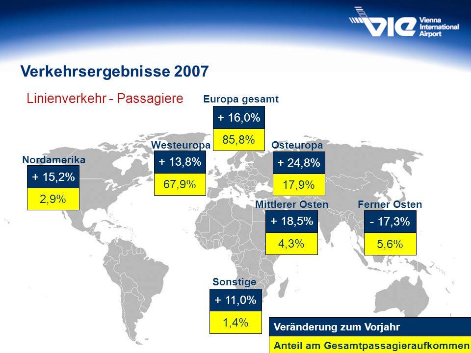31 Verkehrsergebnisse 2007 Linienverkehr - Passagiere 67,9% + 13,8% Westeuropa 17,9% + 24,8% Osteuropa 85,8% + 16,0% Europa gesamt 5,6% - 17,3% Ferner