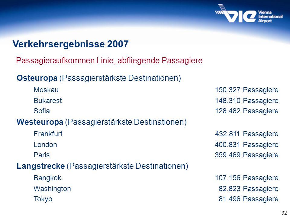 32 Passagieraufkommen Linie, abfliegende Passagiere Osteuropa (Passagierstärkste Destinationen) Moskau150.327 Passagiere Bukarest148.310 Passagiere So