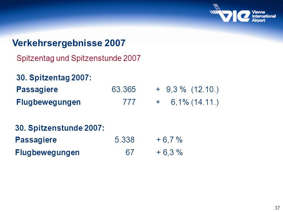 37 Spitzentag und Spitzenstunde 2007 30. Spitzentag 2007: Passagiere63.365+ 9,3 % (12.10.) Flugbewegungen777+ 6,1% (14.11.) 30. Spitzentag 2007: Passa