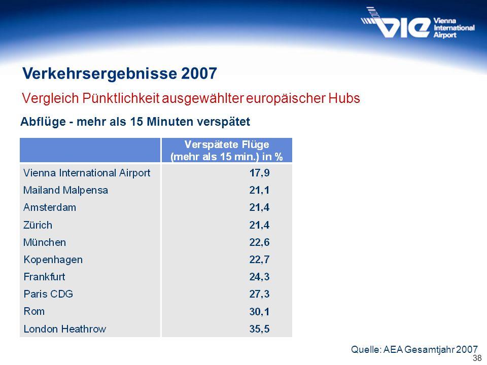 38 Vergleich Pünktlichkeit ausgewählter europäischer Hubs Quelle: AEA Gesamtjahr 2007 Abflüge - mehr als 15 Minuten verspätet Verkehrsergebnisse 2007