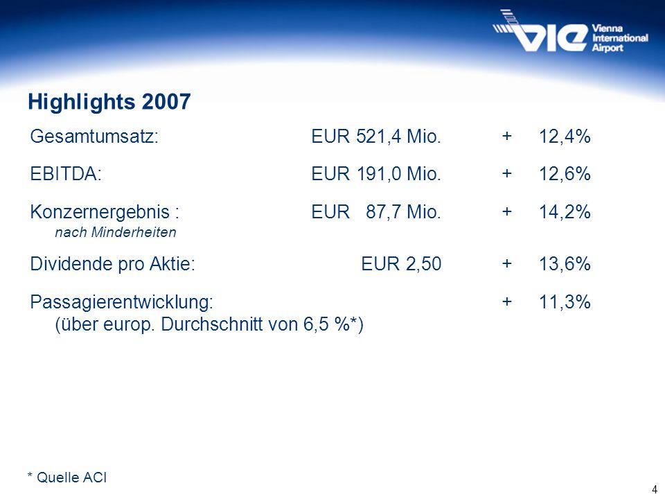4 Gesamtumsatz:EUR 521,4 Mio. +12,4% EBITDA:EUR 191,0 Mio.+12,6% Konzernergebnis :EUR 87,7 Mio. +14,2% nach Minderheiten Dividende pro Aktie: EUR 2,50
