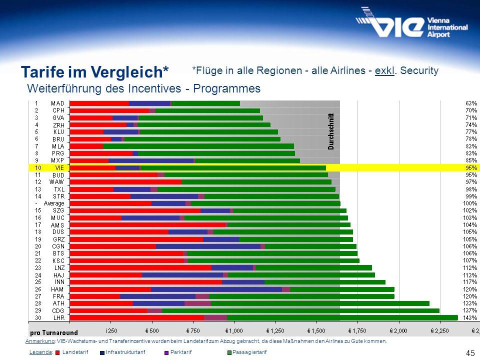 45 *Flüge in alle Regionen - alle Airlines - exkl. Security Anmerkung: VIE-Wachstums- und Transferincentive wurden beim Landetarif zum Abzug gebracht,