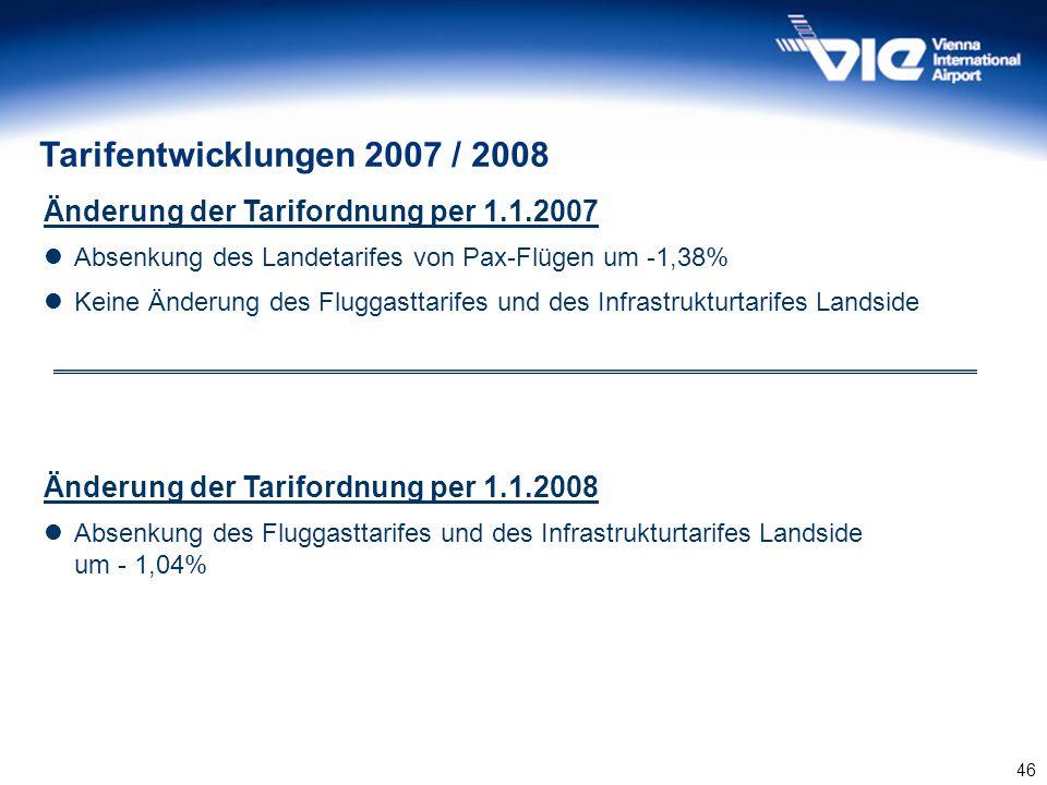 46 Tarifentwicklungen 2007 / 2008 Änderung der Tarifordnung per 1.1.2007 Absenkung des Landetarifes von Pax-Flügen um -1,38% Keine Änderung des Flugga