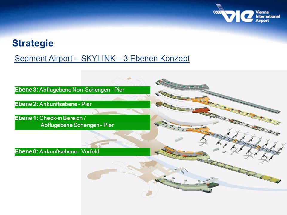 48 Strategie Segment Airport – SKYLINK – 3 Ebenen Konzept Ebene 0: Ankunftsebene - Vorfeld Ebene 1: Check-in Bereich / Abflugebene Schengen - Pier Ebe