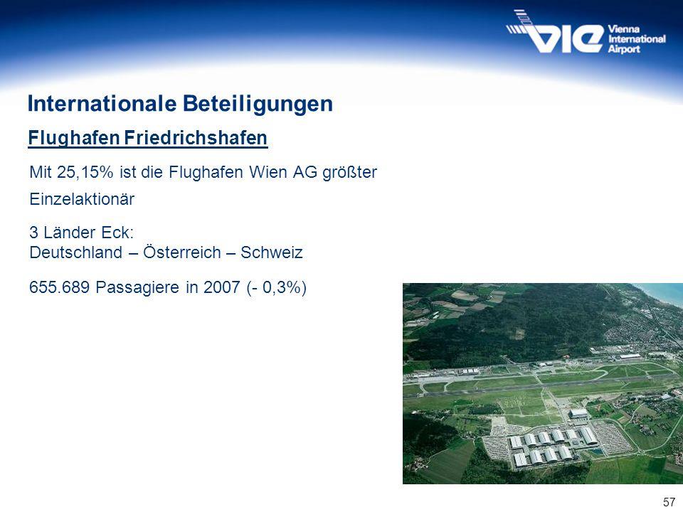 57 Mit 25,15% ist die Flughafen Wien AG größter Einzelaktionär 3 Länder Eck: Deutschland – Österreich – Schweiz 655.689 Passagiere in 2007 (- 0,3%) Fl