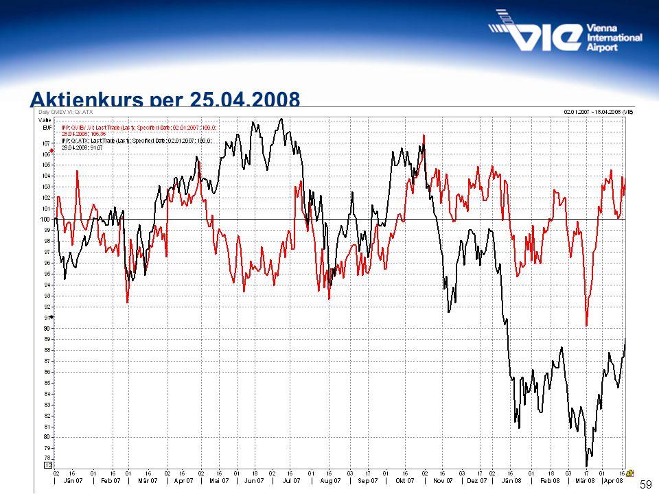 59 Aktienkurs per 25.04.2008 Quelle: Wiener Börse