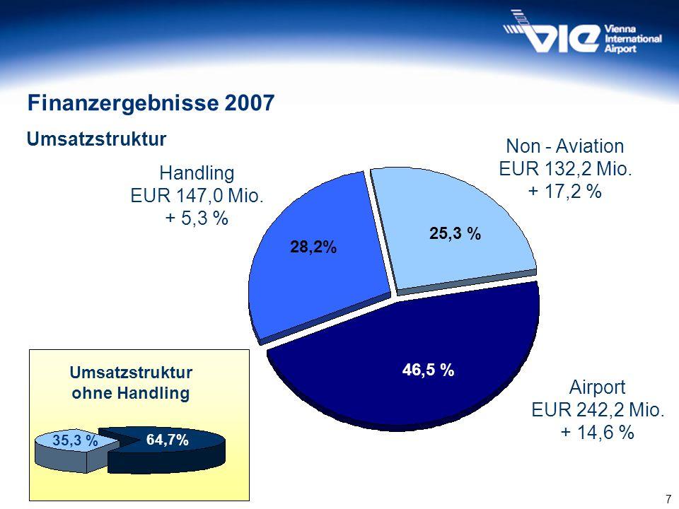 7 Umsatzstruktur Airport EUR 242,2 Mio. + 14,6 % Non - Aviation EUR 132,2 Mio. + 17,2 % Handling EUR 147,0 Mio. + 5,3 % 46,5 % 28,2% 25,3 % 64,7% 35,3