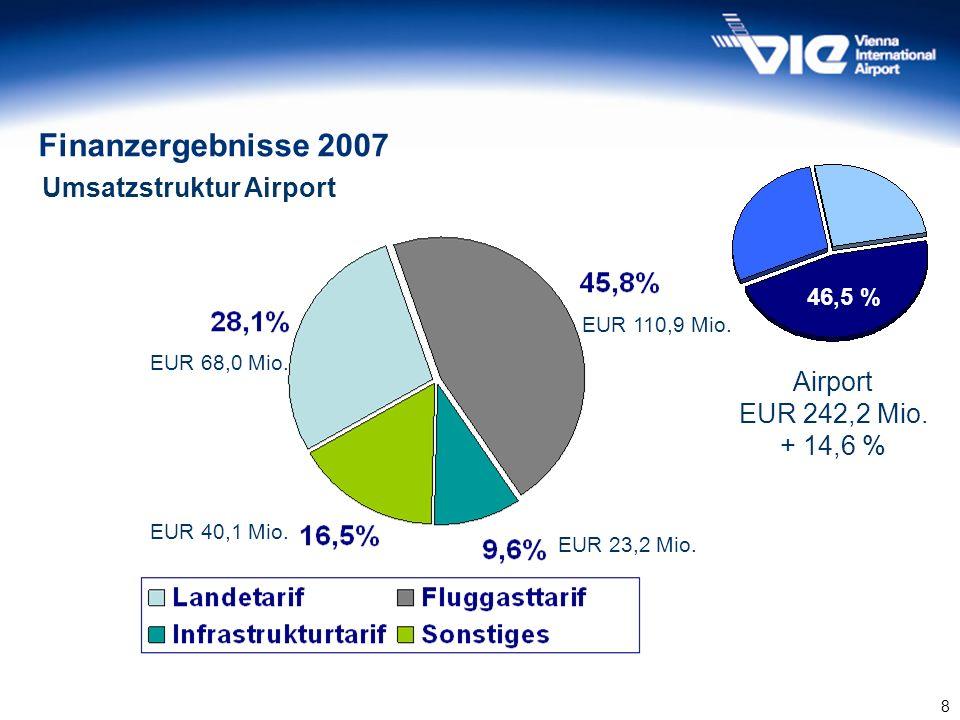 8 Umsatzstruktur Airport 45,6% 46,5 % Airport EUR 242,2 Mio. + 14,6 % Finanzergebnisse 2007 EUR 68,0 Mio. EUR 110,9 Mio. EUR 23,2 Mio. EUR 40,1 Mio.