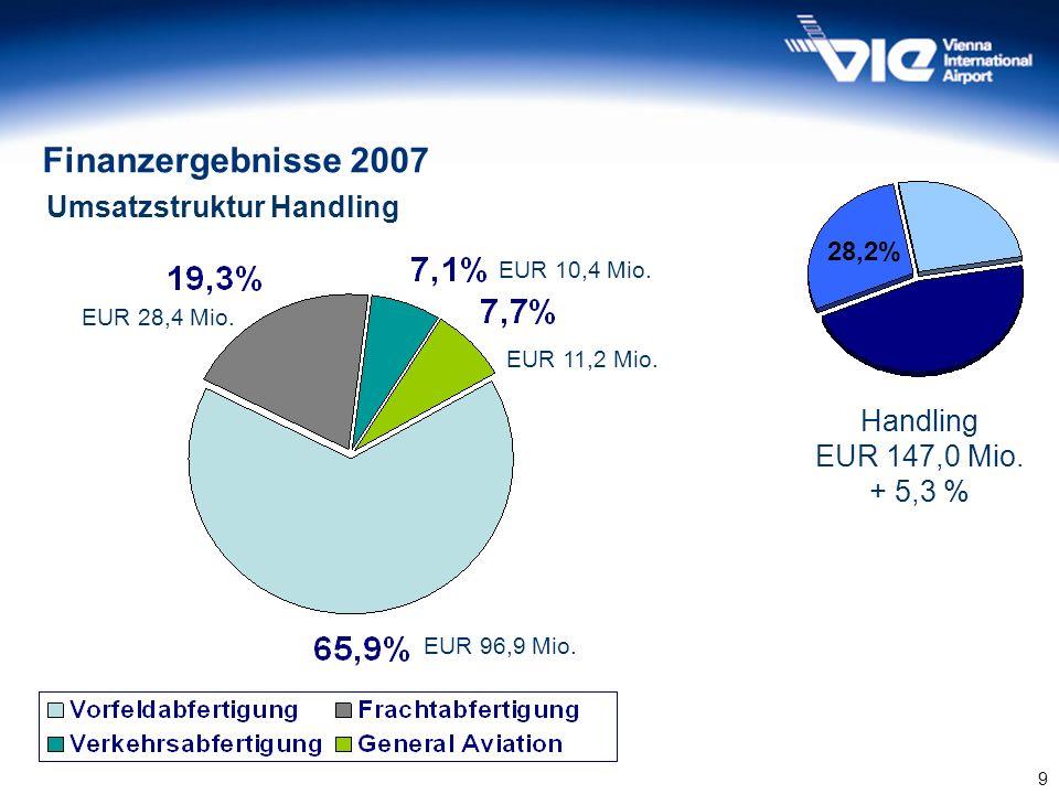 9 Umsatzstruktur Handling 30,1% 45,6% 28,2% Handling EUR 147,0 Mio. + 5,3 % Finanzergebnisse 2007 EUR 96,9 Mio. EUR 28,4 Mio. EUR 10,4 Mio. EUR 11,2 M