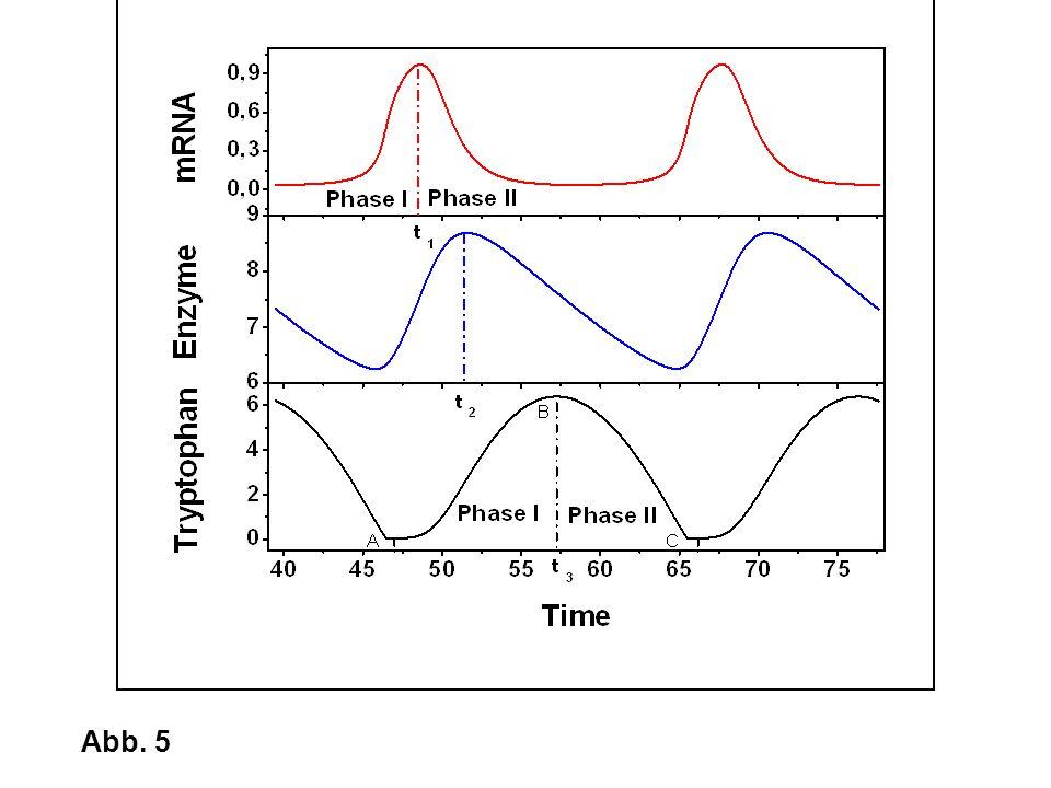 2-D IEF/SDS-PAGE Gel Electrophoretic Separation2-D IEF/SDS-PAGE Gel Electrophoretic Separation Abb.