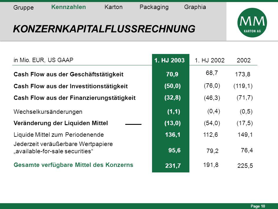 Page 10 KONZERNKAPITALFLUSSRECHNUNG Gruppe KennzahlenKartonPackagingGraphia in Mio. EUR, US GAAP 1. HJ 2003 Cash Flow aus der Geschäftstätigkeit 70,9