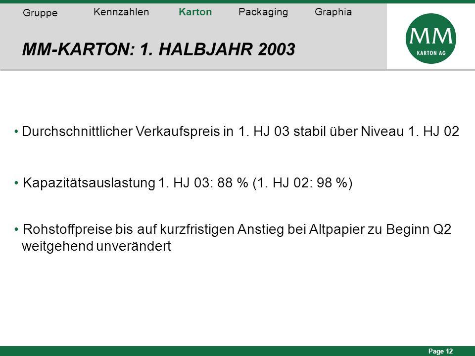 Page 12 MM-KARTON: 1. HALBJAHR 2003 Durchschnittlicher Verkaufspreis in 1. HJ 03 stabil über Niveau 1. HJ 02 Kapazitätsauslastung 1. HJ 03: 88 % (1. H