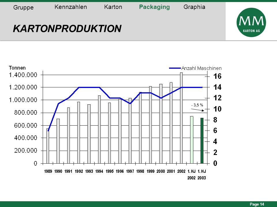 Page 14 70% 75% 77% 83% 87% 83% 85% 81% 78% KARTONPRODUKTION Gruppe KennzahlenKartonPackagingGraphia 80% - 3,5 %
