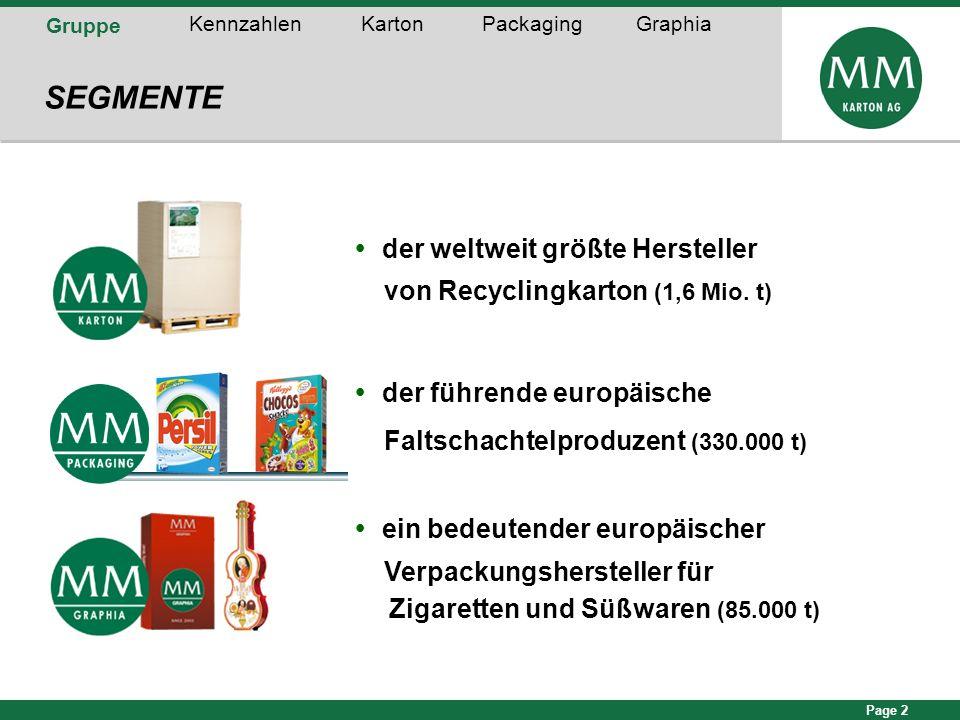 Page 2 Gruppe KennzahlenKartonPackagingGraphia SEGMENTE der weltweit größte Hersteller von Recyclingkarton (1,6 Mio. t) der führende europäische Falts